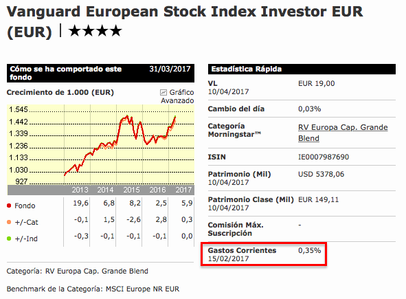 Costes del fondo Vanguard European Stock Index Inv